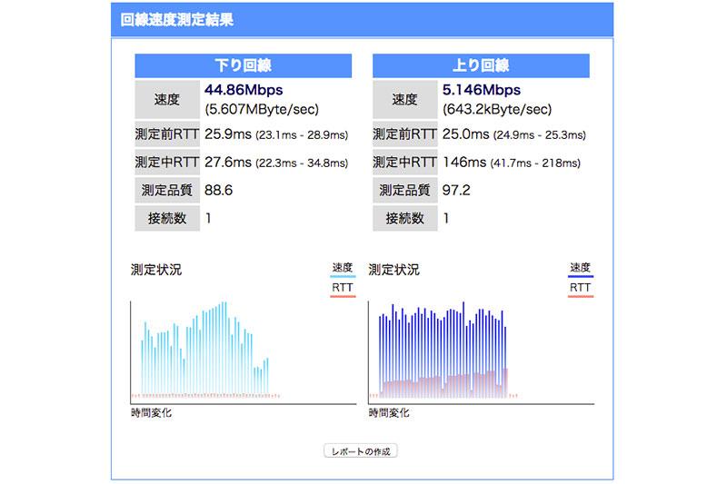CATVインターネットの速さ・スピード